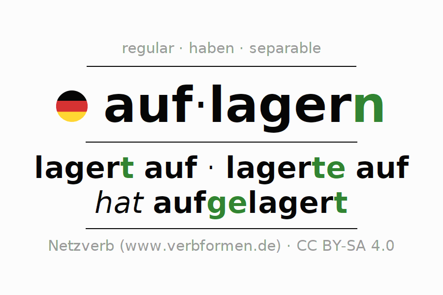 Entire conjugation of the German verb auflagern. All tenses are clearly represented in a table.