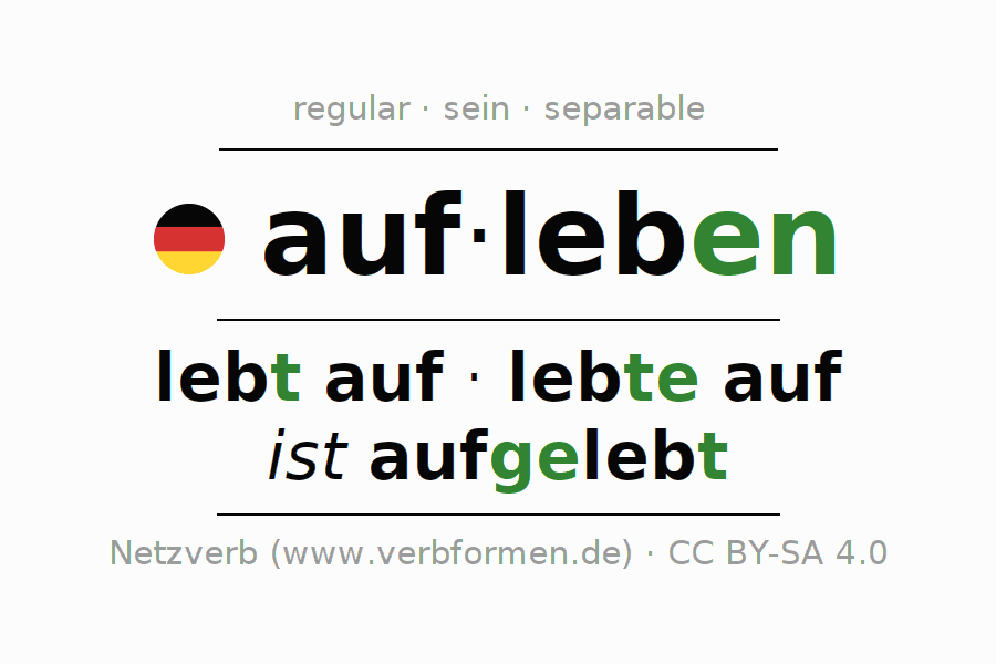 Entire conjugation of the German verb aufleben. All tenses are clearly represented in a table.