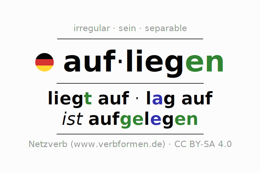 Entire conjugation of the German verb aufliegen (hat). All tenses and modes are clearly represented in a table.