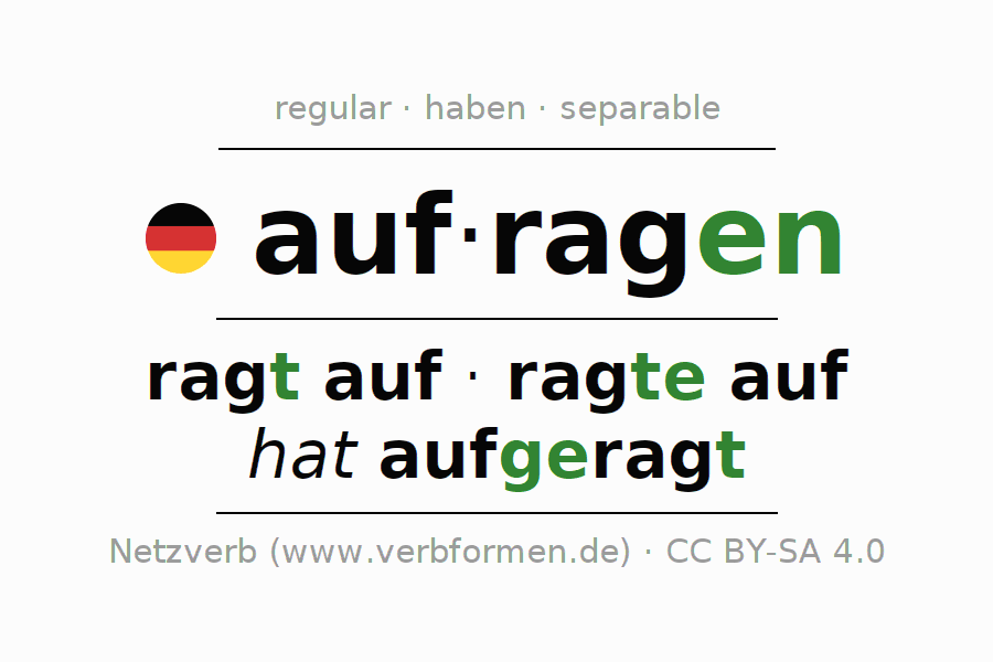 Entire conjugation of the German verb aufragen. All tenses and modes are clearly represented in a table.