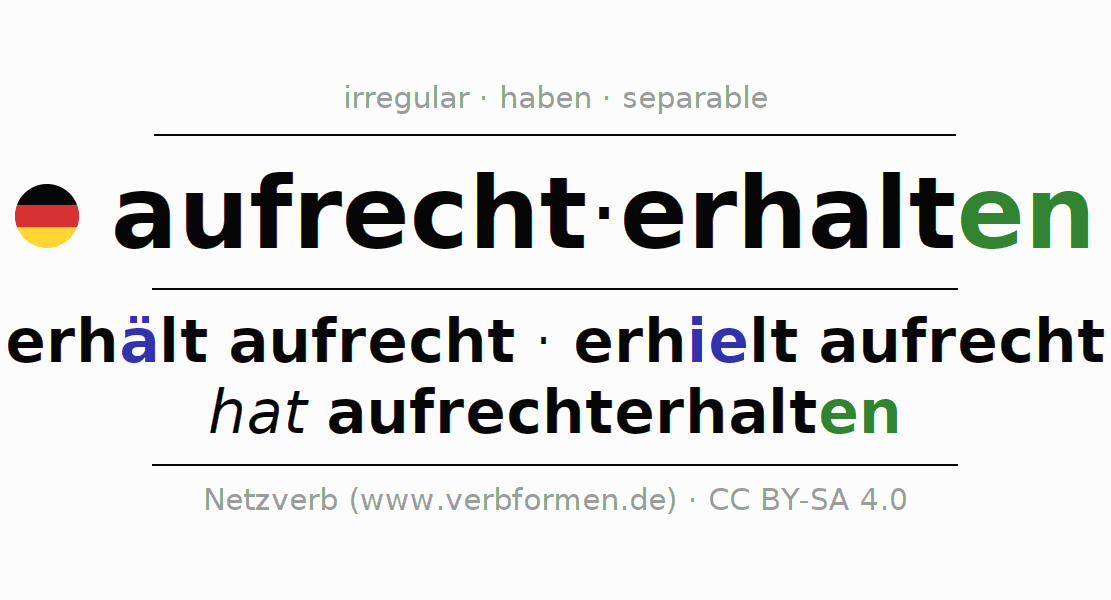 Entire conjugation of the German verb aufrechterhalten. All tenses and modes are clearly represented in a table.
