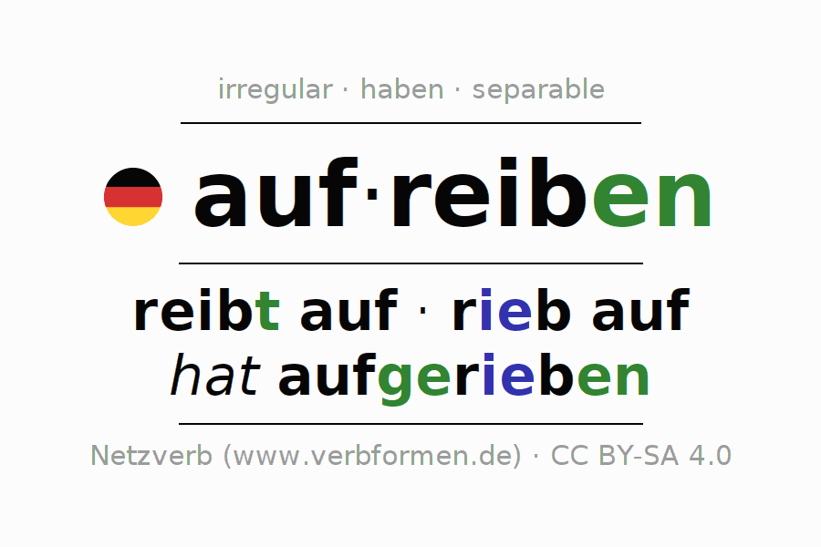 Entire conjugation of the German verb sich aufreiben. All tenses and modes are clearly represented in a table.