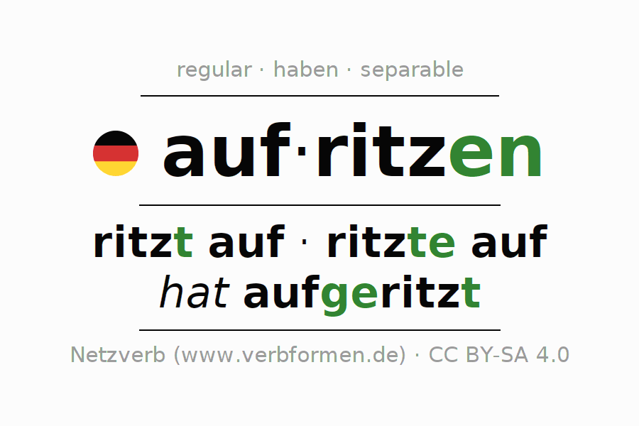 Entire conjugation of the German verb aufritzen. All tenses are clearly represented in a table.