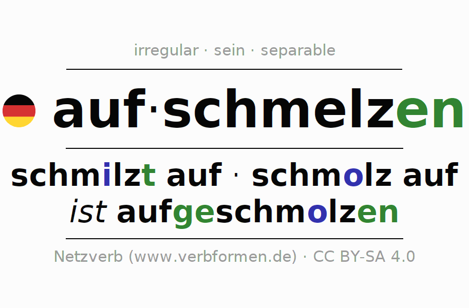 Entire conjugation of the German verb aufschmelzen (hat). All tenses and modes are clearly represented in a table.