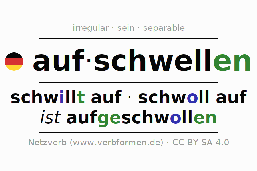 Entire conjugation of the German verb aufschwellen (unr) (ist). All tenses are clearly represented in a table.