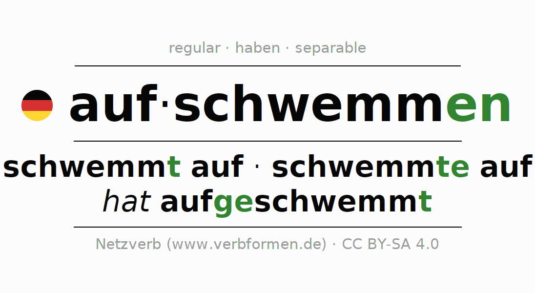 Entire conjugation of the German verb aufschwemmen. All tenses are clearly represented in a table.
