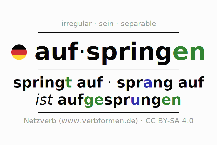Entire conjugation of the German verb aufspringen. All tenses are clearly represented in a table.