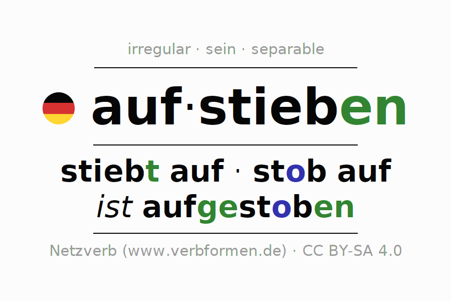 Entire conjugation of the German verb aufstieben. All tenses are clearly represented in a table.