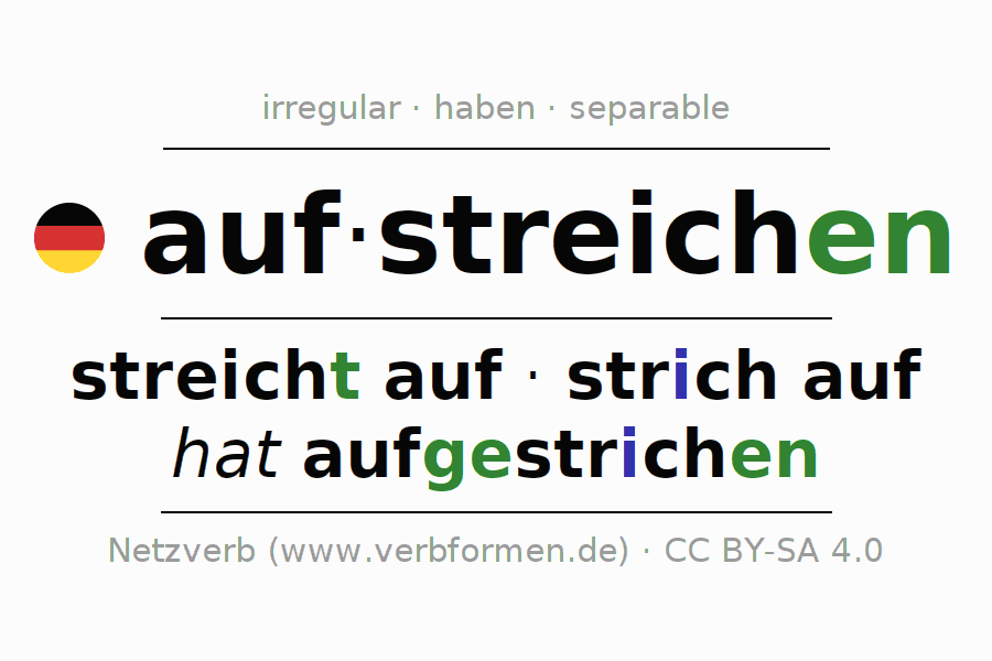 Entire conjugation of the German verb aufstreichen (hat). All tenses are clearly represented in a table.