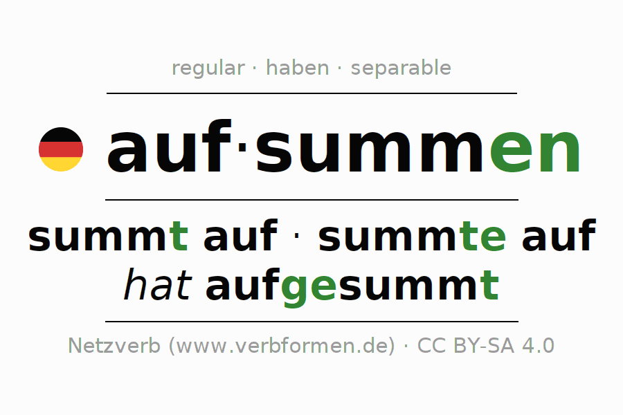 Entire conjugation of the German verb aufsummen. All tenses are clearly represented in a table.