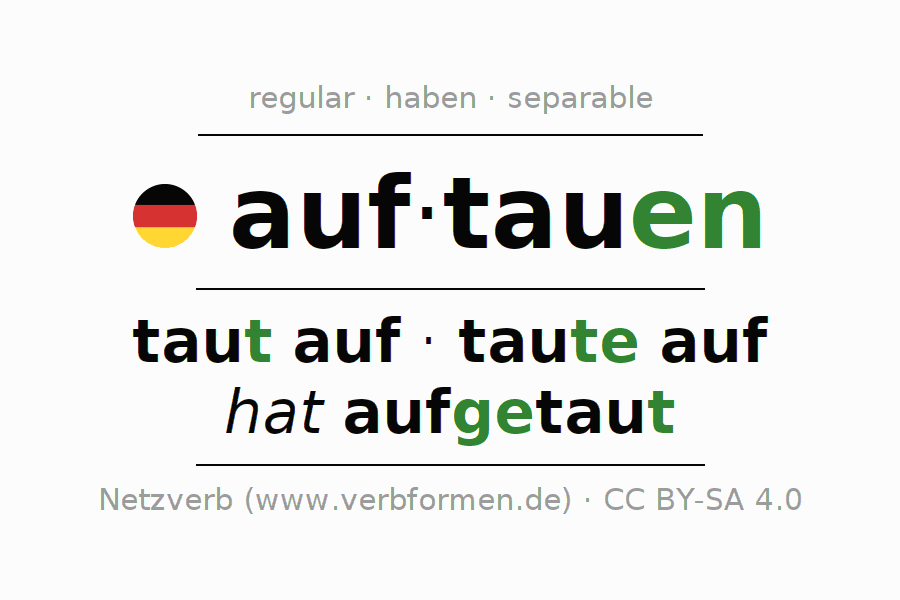 Entire conjugation of the German verb auftauen (ist). All tenses and modes are clearly represented in a table.
