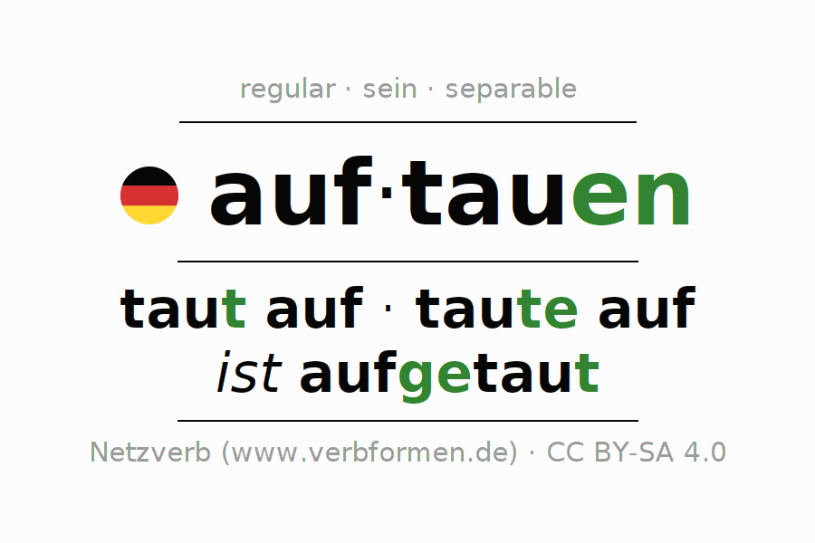 Entire conjugation of the German verb auftauen (hat). All tenses are clearly represented in a table.