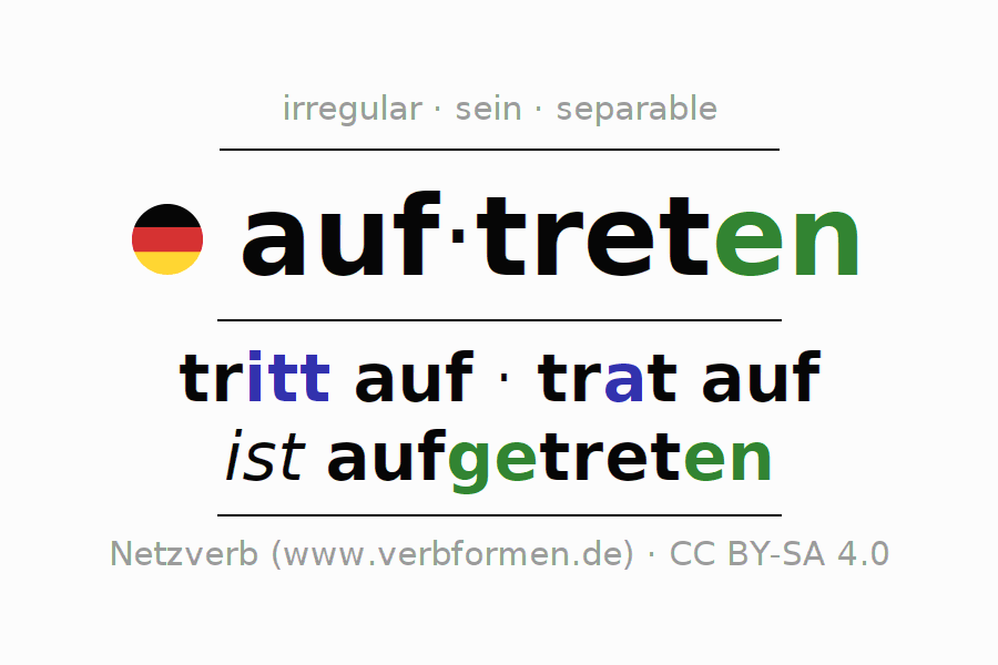 Entire conjugation of the German verb auftreten (ist). All tenses are clearly represented in a table.