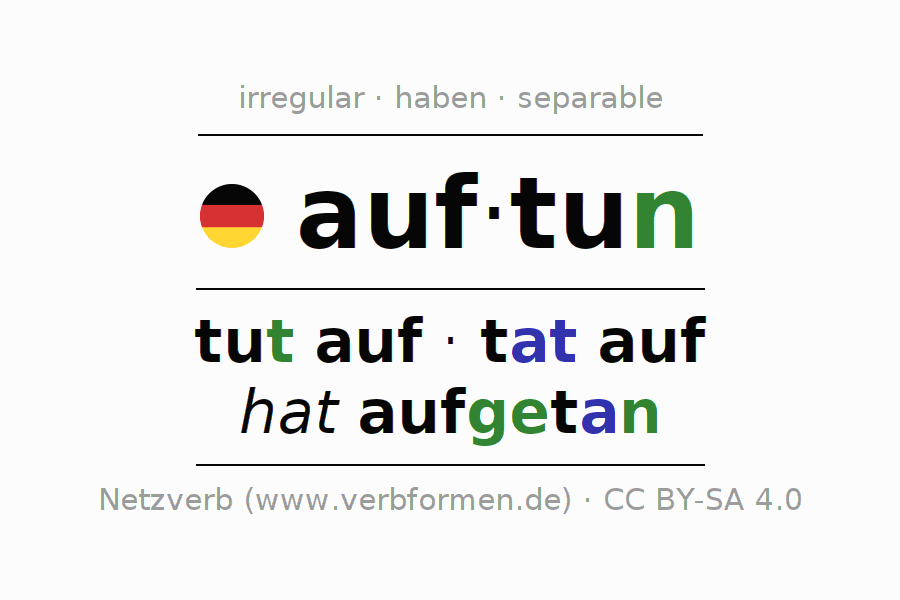 Entire conjugation of the German verb auftun. All tenses are clearly represented in a table.