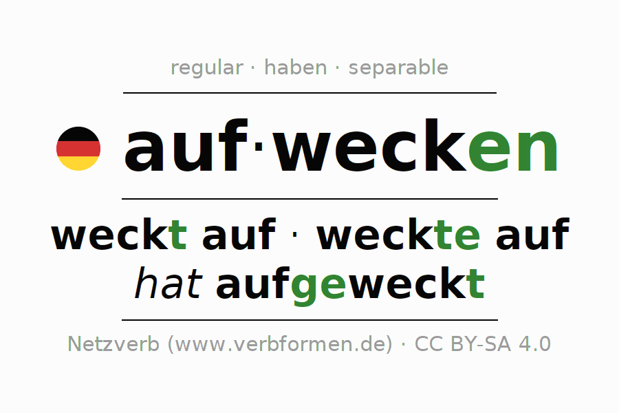 Entire conjugation of the German verb aufwecken. All tenses and modes are clearly represented in a table.