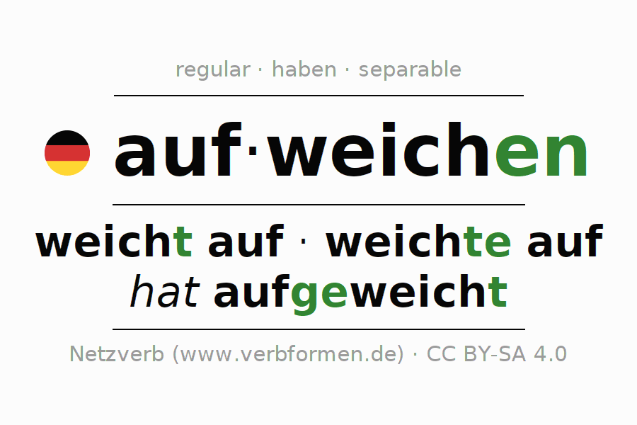 Entire conjugation of the German verb aufweichen (hat). All tenses and modes are clearly represented in a table.