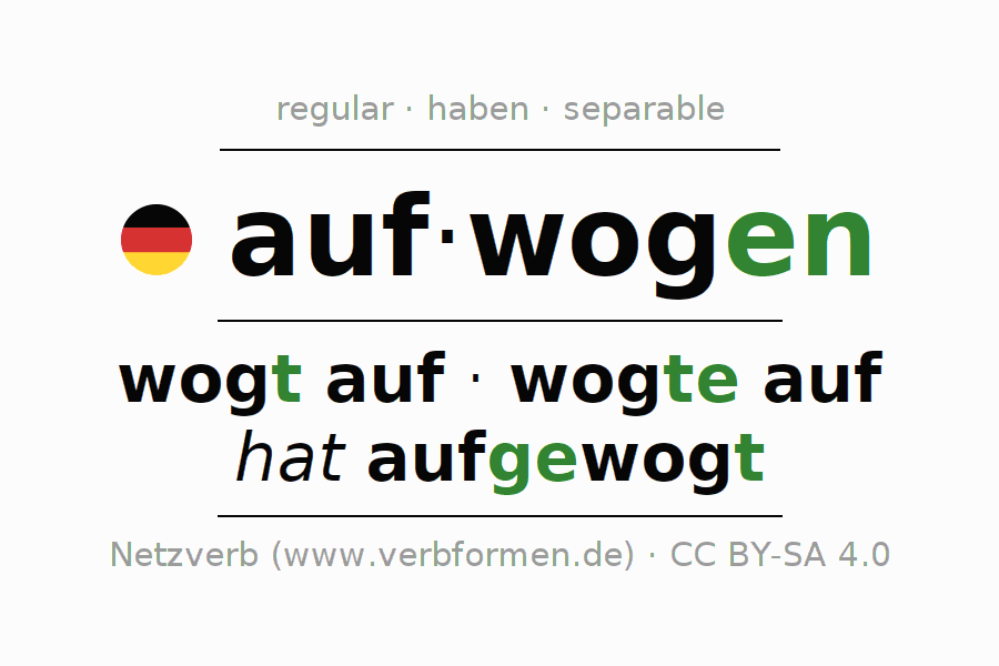 Entire conjugation of the German verb aufwogen. All tenses are clearly represented in a table.