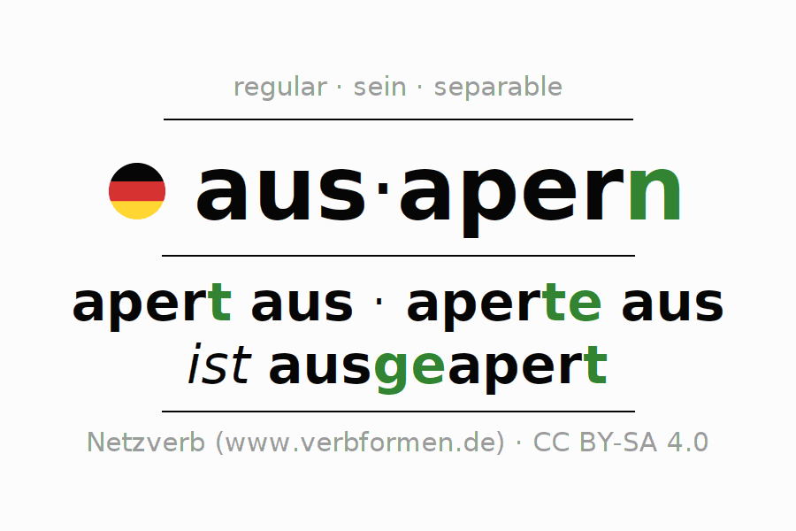 Entire conjugation of the German verb ausapern (ist). All tenses and modes are clearly represented in a table.