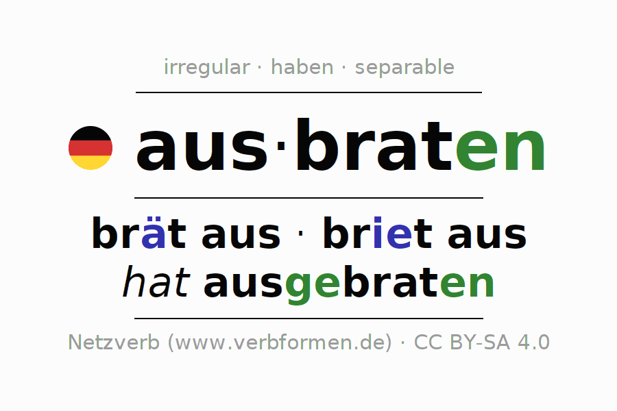 Conjugation of German verb ausbraten (hat)