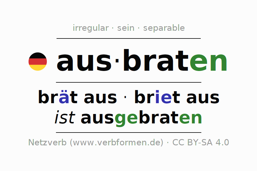 Entire conjugation of the German verb ausbraten (ist). All tenses and modes are clearly represented in a table.