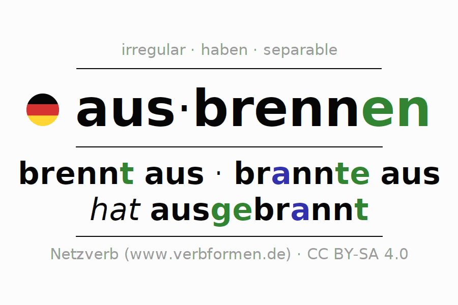 Entire conjugation of the German verb ausbrennen (ist). All tenses are clearly represented in a table.