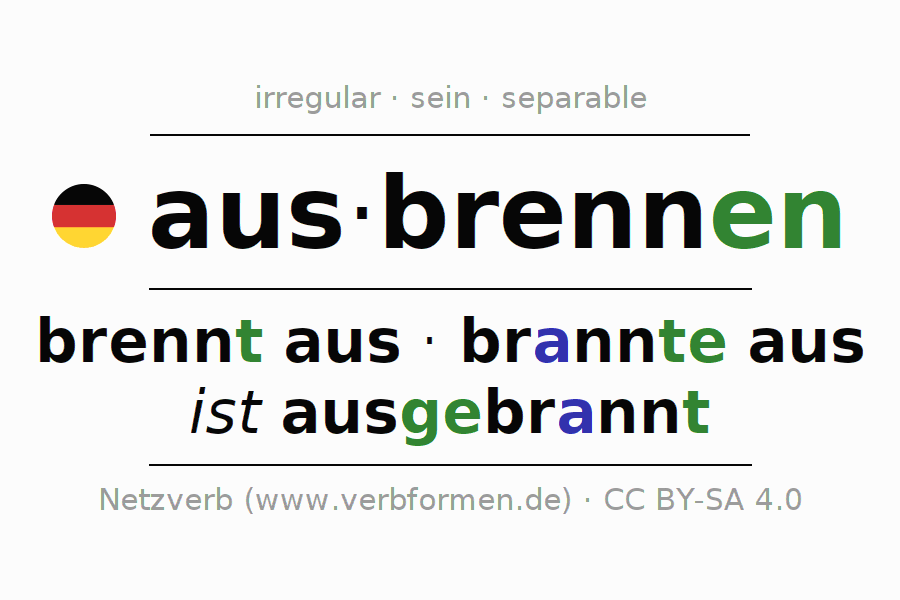 Entire conjugation of the German verb ausbrennen (hat). All tenses and modes are clearly represented in a table.