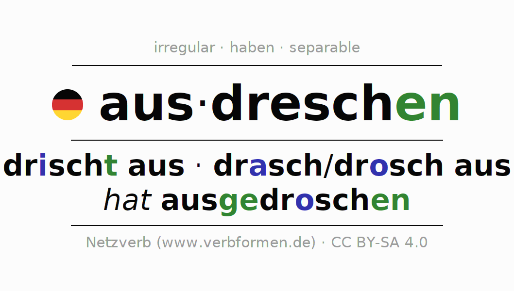 Entire conjugation of the German verb ausdreschen. All tenses are clearly represented in a table.