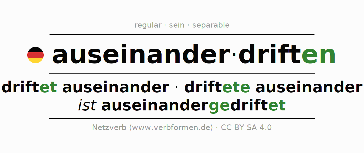 Entire conjugation of the German verb auseinanderdriften. All tenses and modes are clearly represented in a table.