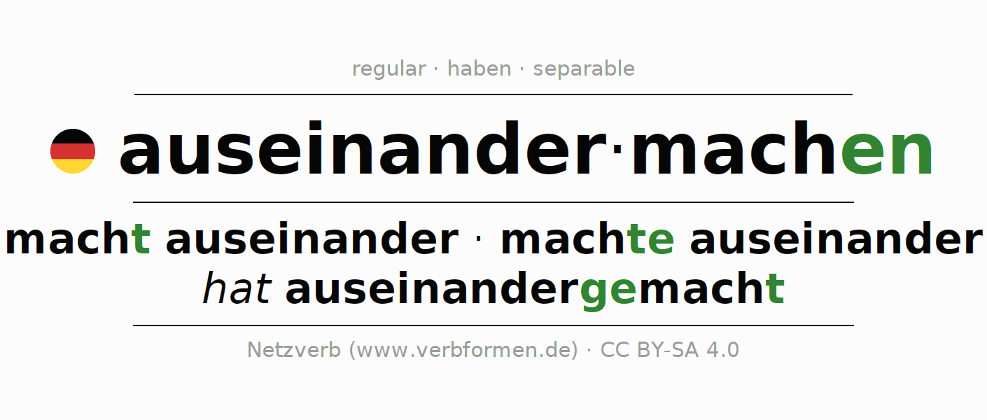 Entire conjugation of the German verb auseinandermachen. All tenses and modes are clearly represented in a table.