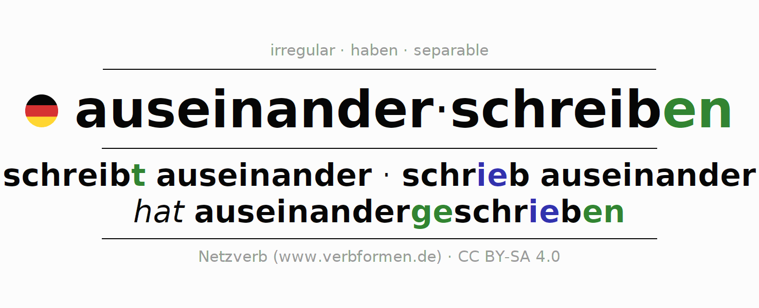 Entire conjugation of the German verb auseinanderschreiben. All tenses are clearly represented in a table.