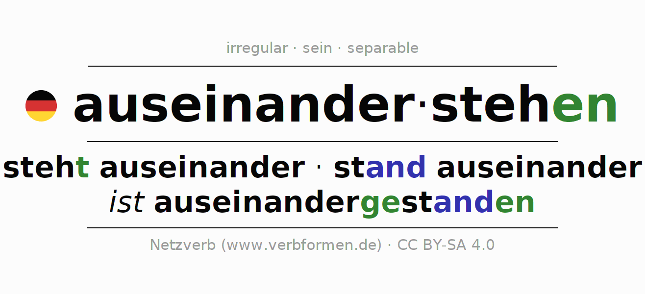 Entire conjugation of the German verb auseinanderstehen (ist). All tenses are clearly represented in a table.