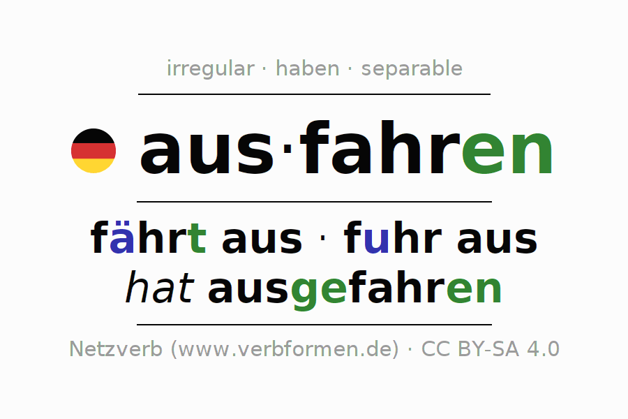 Entire conjugation of the German verb ausfahren (hat). All tenses are clearly represented in a table.