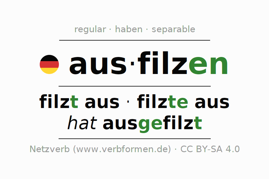 Entire conjugation of the German verb ausfilzen. All tenses are clearly represented in a table.