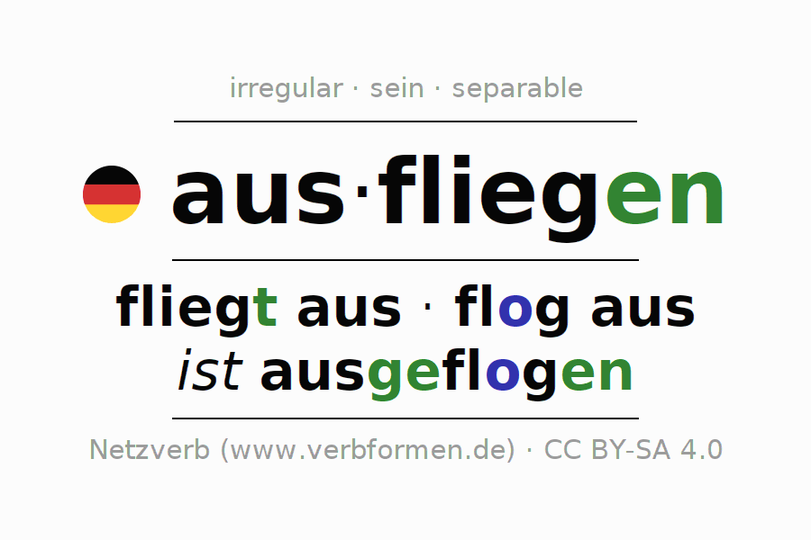 Entire conjugation of the German verb ausfliegen (ist). All tenses and modes are clearly represented in a table.