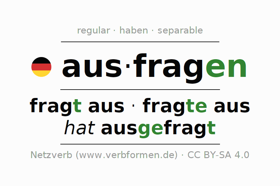 Entire conjugation of the German verb ausfragen (regelm). All tenses are clearly represented in a table.