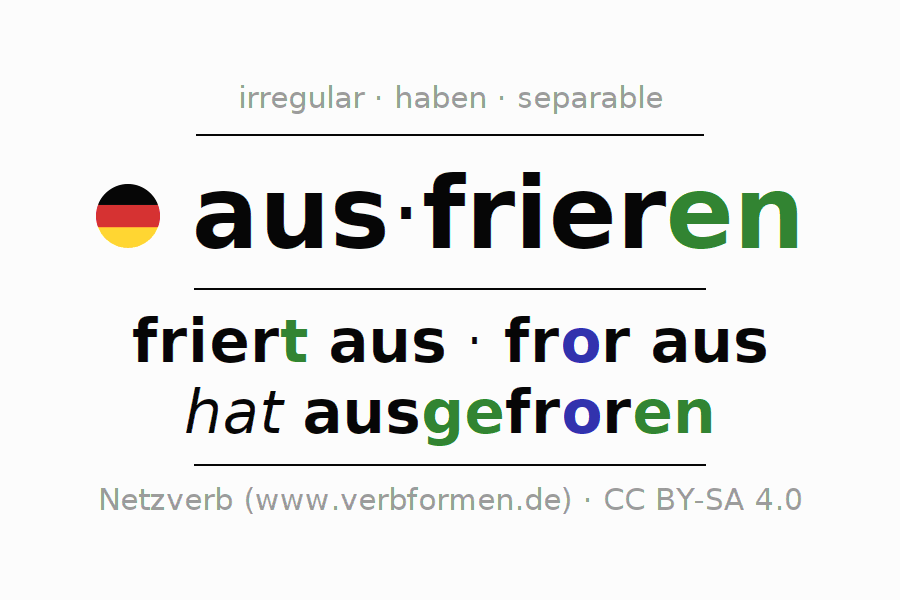 Entire conjugation of the German verb ausfrieren (ist). All tenses are clearly represented in a table.