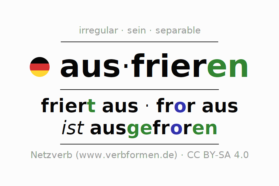 Conjugation of German verb ausfrieren (ist)