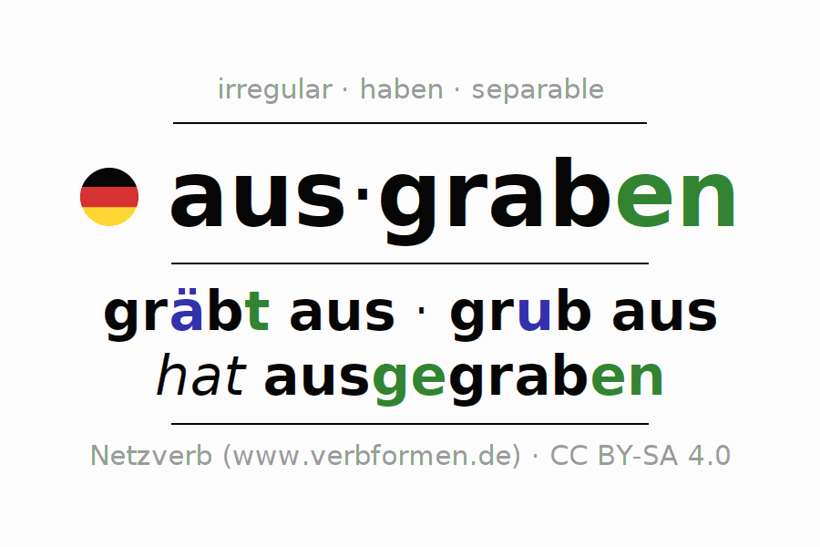 Entire conjugation of the German verb ausgraben. All tenses are clearly represented in a table.