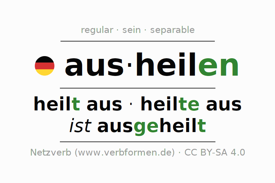 Entire conjugation of the German verb ausheilen (hat). All tenses are clearly represented in a table.