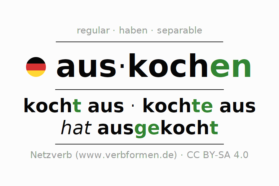 Entire conjugation of the German verb auskochen (hat). All tenses are clearly represented in a table.