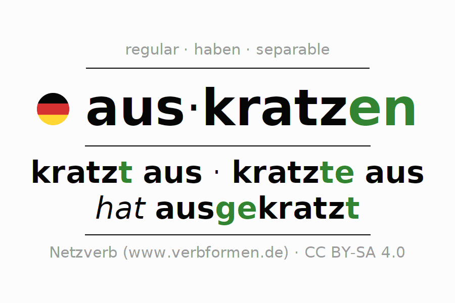 Entire conjugation of the German verb auskratzen (hat). All tenses are clearly represented in a table.