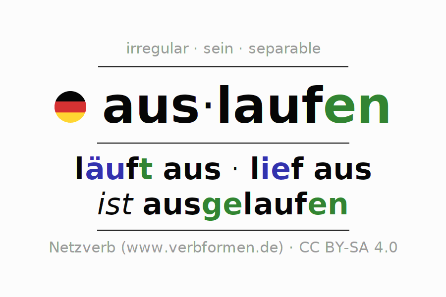 Entire conjugation of the German verb sich auslaufen (hat). All tenses are clearly represented in a table.