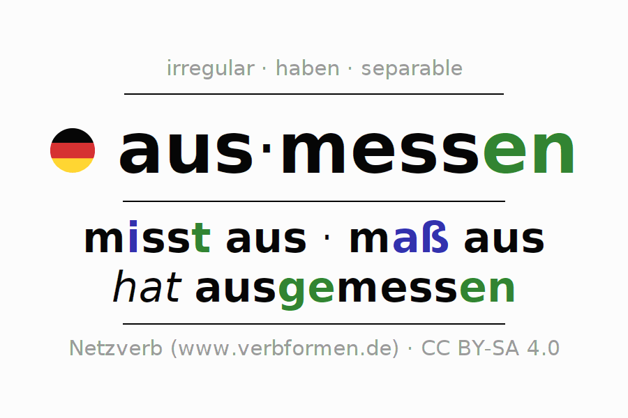 Entire conjugation of the German verb ausmessen. All tenses are clearly represented in a table.
