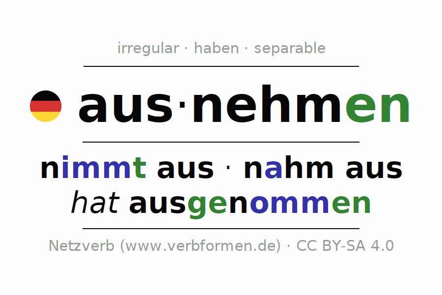Entire conjugation of the German verb ausnehmen. All tenses are clearly represented in a table.