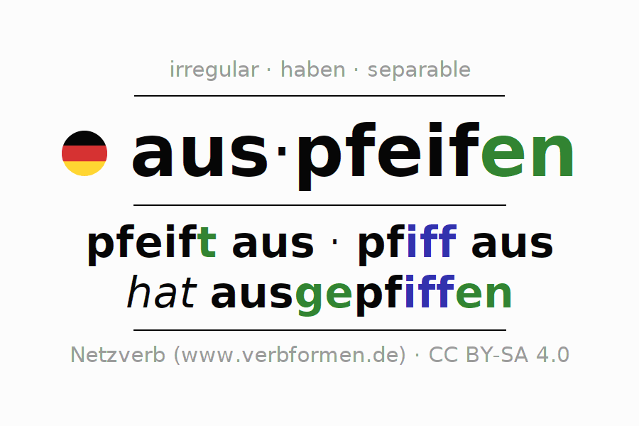 Entire conjugation of the German verb auspfeifen. All tenses are clearly represented in a table.
