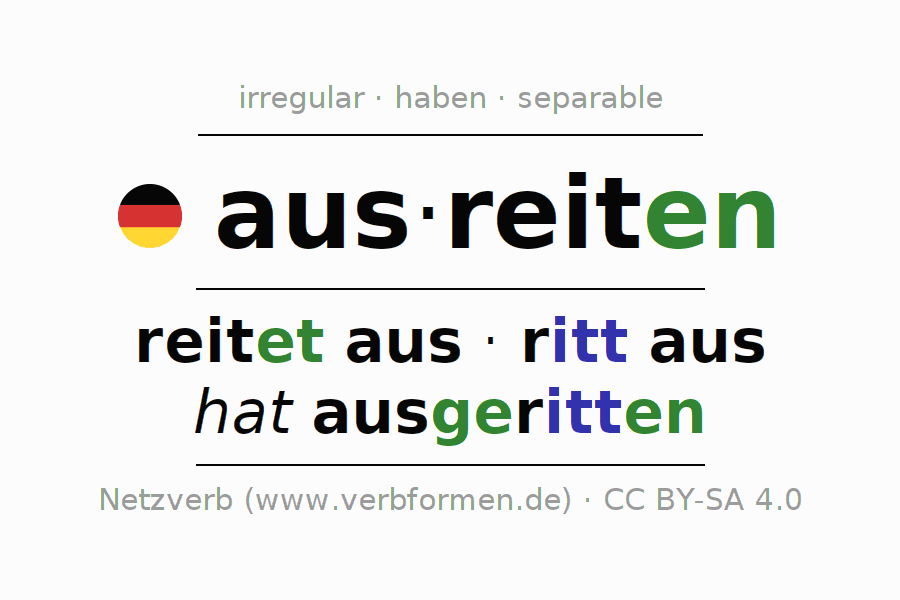 Entire conjugation of the German verb ausreiten (hat). All tenses and modes are clearly represented in a table.