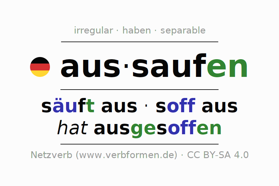 Entire conjugation of the German verb aussaufen. All tenses and modes are clearly represented in a table.