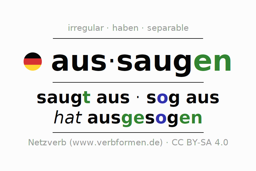 Entire conjugation of the German verb aussaugen (regelm). All tenses and modes are clearly represented in a table.