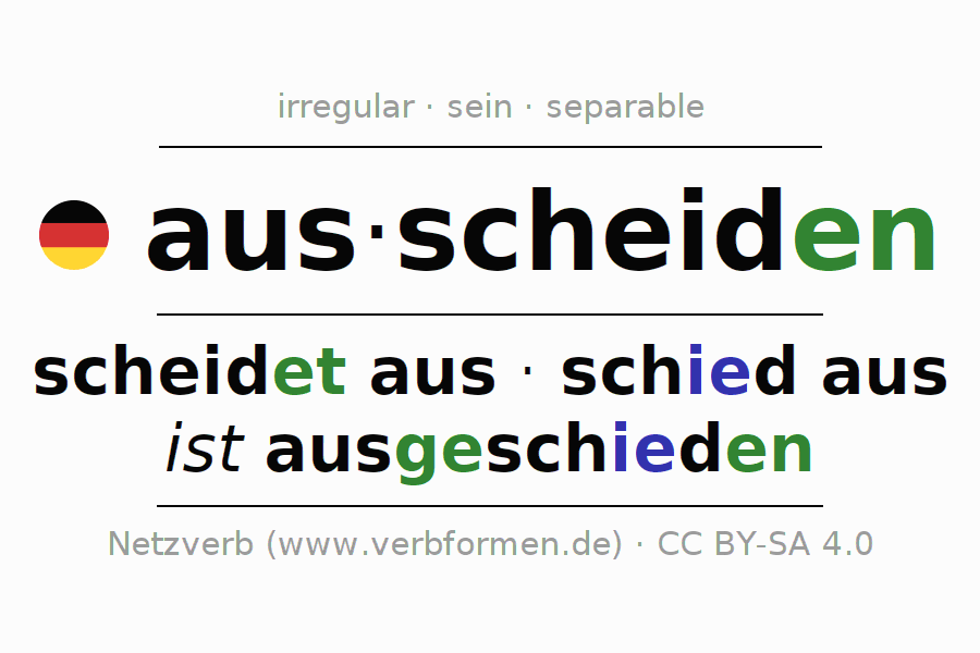 Entire conjugation of the German verb ausscheiden (hat). All tenses and modes are clearly represented in a table.