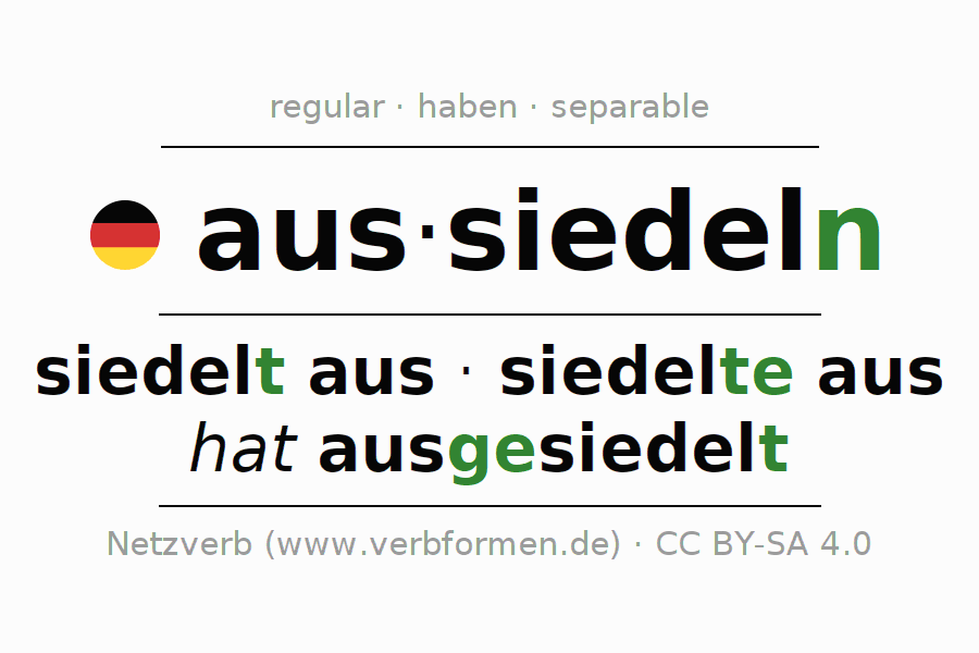 Entire conjugation of the German verb aussiedeln (hat). All tenses and modes are clearly represented in a table.
